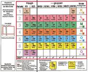 Klappbares Periodensystem der Elemente - Periodensystem der Atomarten