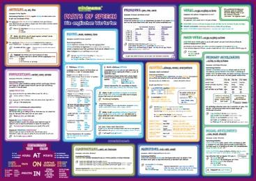 mindmemo Lernposter - Parts of Speech - Die englischen Wortarten Englische Grammatik Lernhilfe