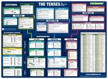mindmemo Lernposter - The Tenses - Die englischen Zeiten - Englische Grammatik lernen Lernhilfe